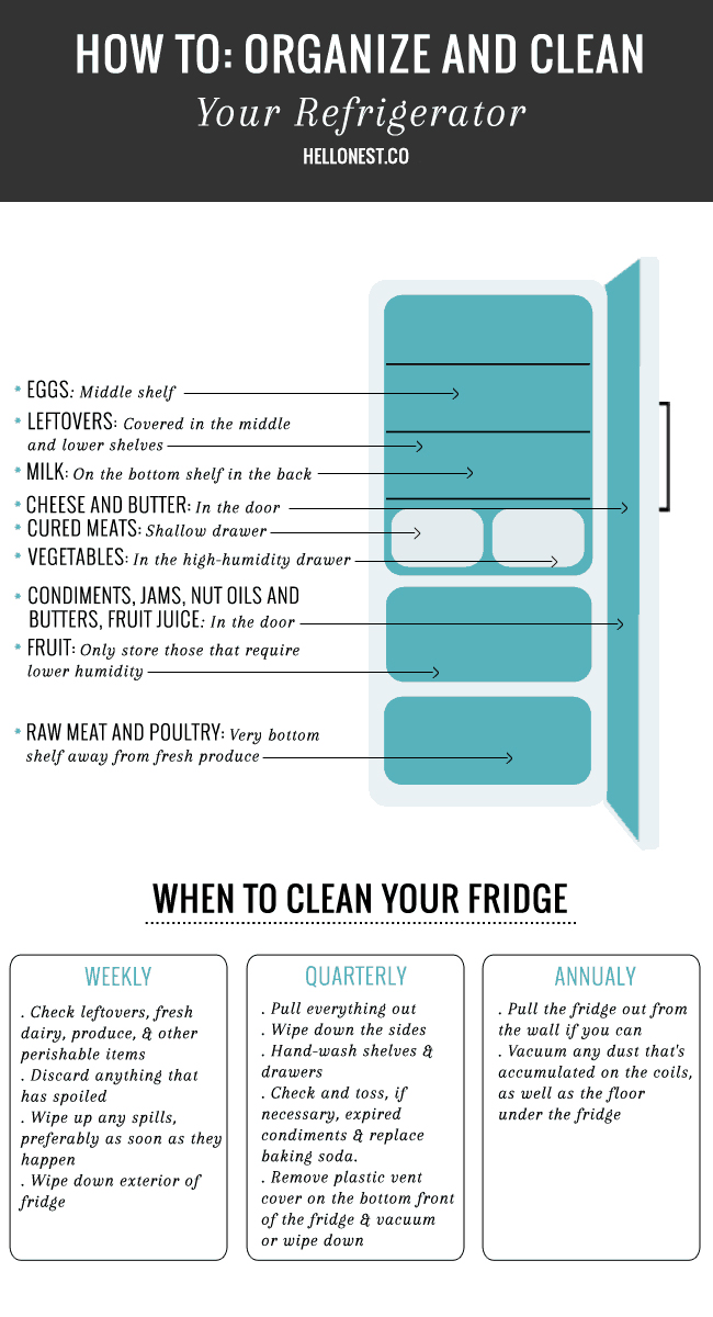 How to orgaHow to organize your fridge - HelloNest.conize your fridge - HelloNest.co
